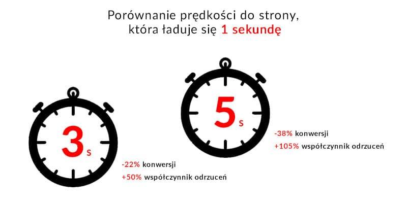Porównanie prędkości do strony która ładuje się 1 sekundę