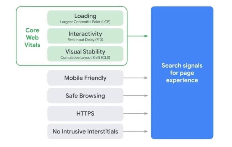 Zmiany w algorytmach Google - Maj 2021